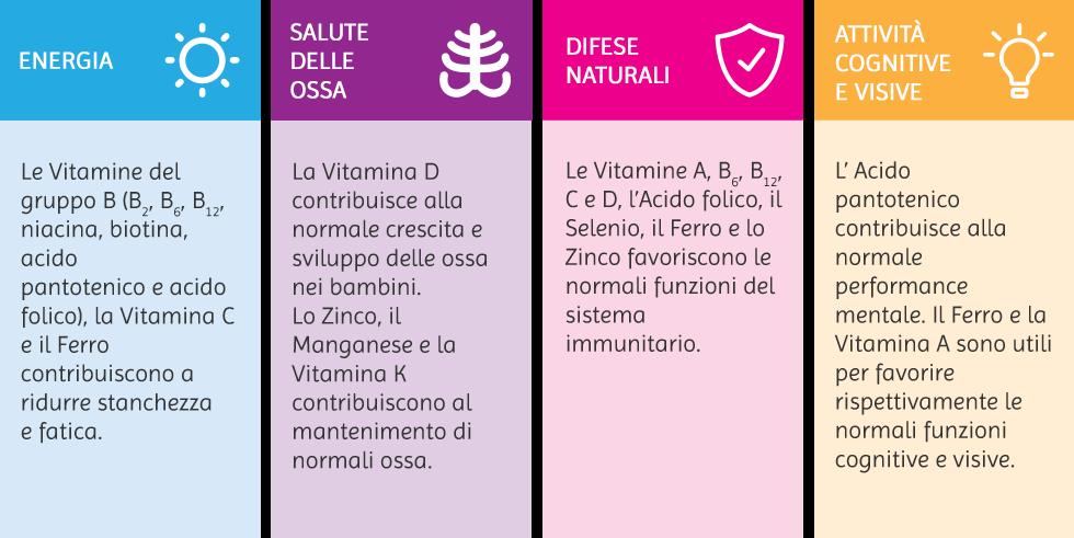 benefici vitamine